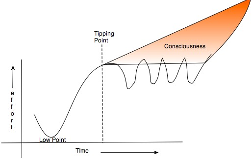 Tipping point of Consciousness