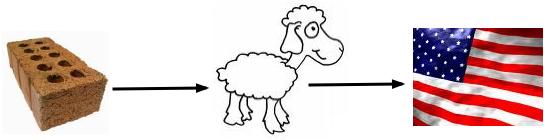 Brick -> Sheep Evolution